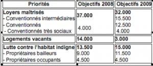 Réaprtition budget Anah 2009